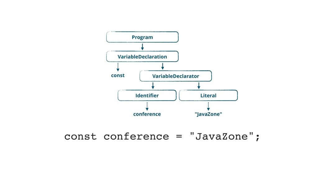 """const conference = """"JavaZone""""; Program Variable..."""