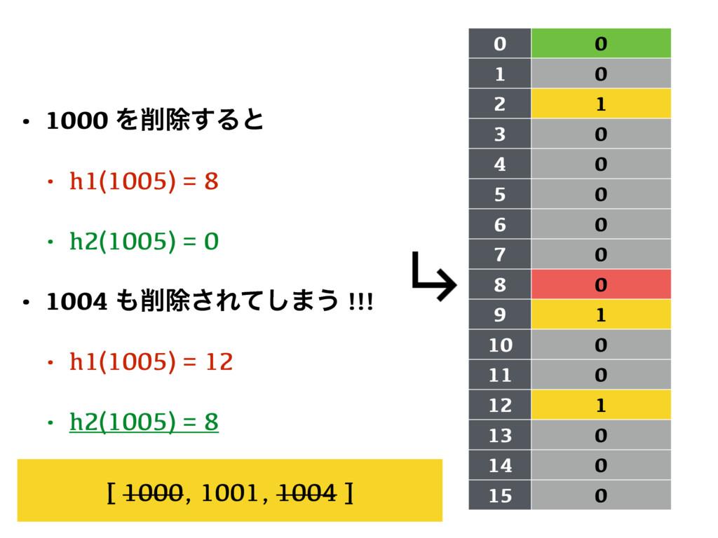 0 0 1 0 2 1 3 0 4 0 5 0 6 0 7 0 8 0 9 1 10 0 11...