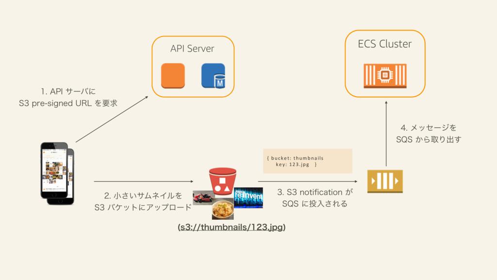 "API Server ""1*αʔόʹ 4QSFTJHOFE63-Λཁٻ ..."