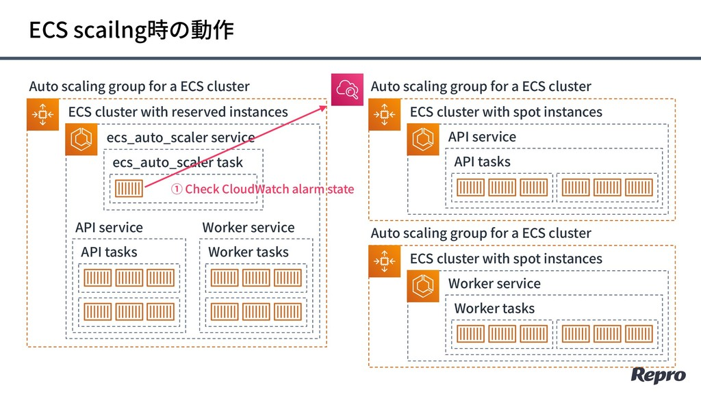 ECS scailng時の動作 Auto scaling group for a ECS cl...