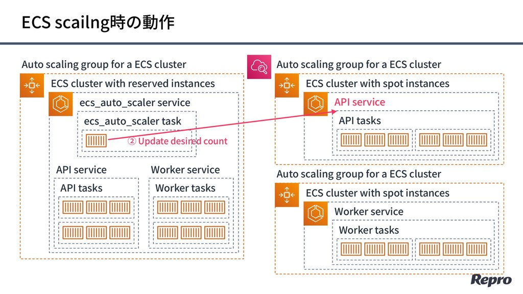 Auto scaling group for a ECS cluster ECS cluste...