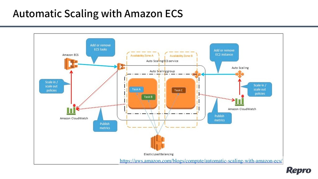 Automatic Scaling with Amazon ECS https://aws.a...
