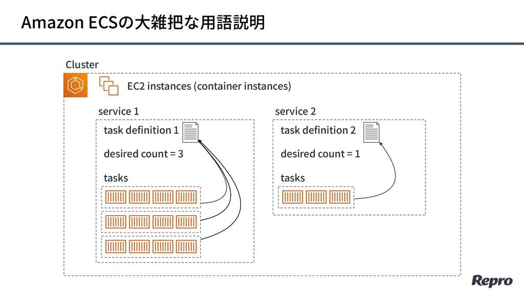 Amazon ECSの⼤雑把な⽤語説明 tasks service 1 EC2 instanc...