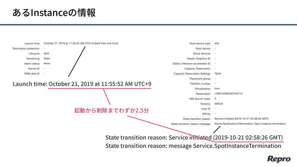 あるInstanceの情報 Launch time: October 21, 2019 at ...