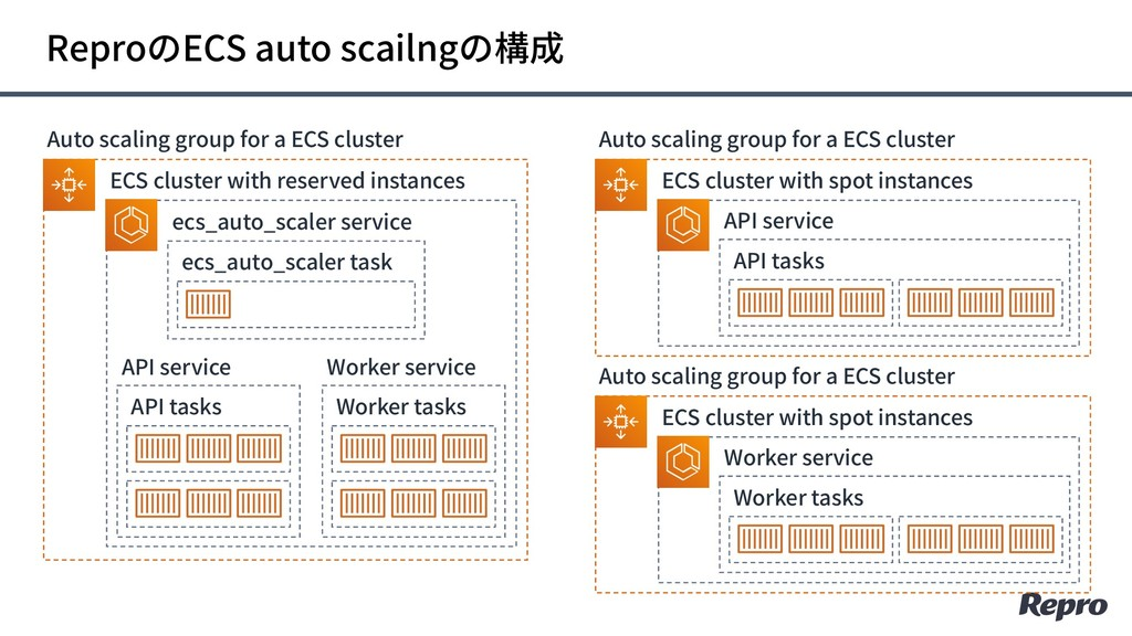 ReproのECS auto scailngの構成 Auto scaling group fo...