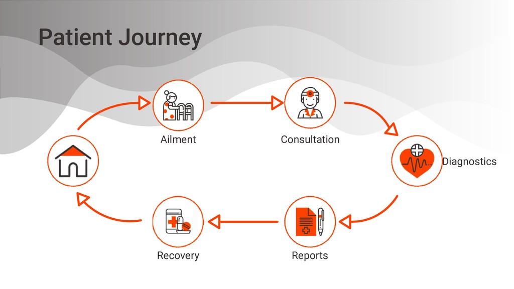 Patient Journey Ailment Consultation Diagnostic...