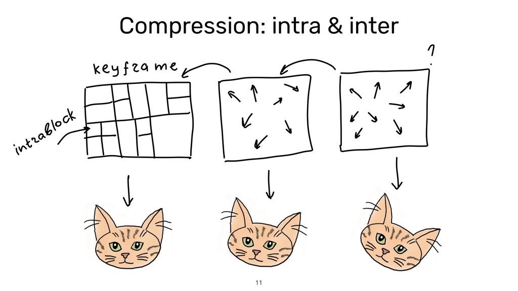 Compression: intra & inter 11