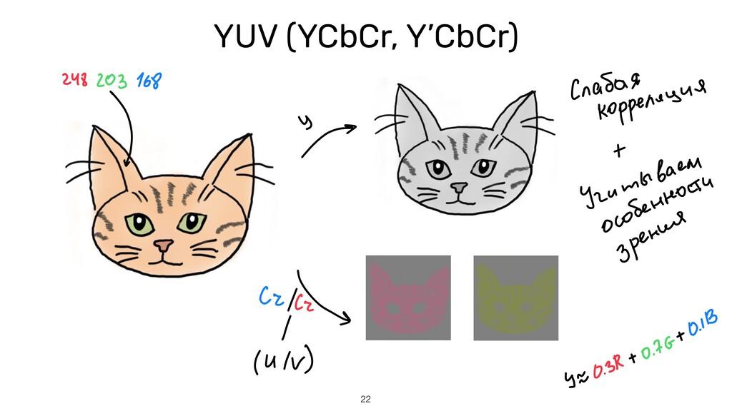 22 YUV (YCbCr, Y'CbCr)