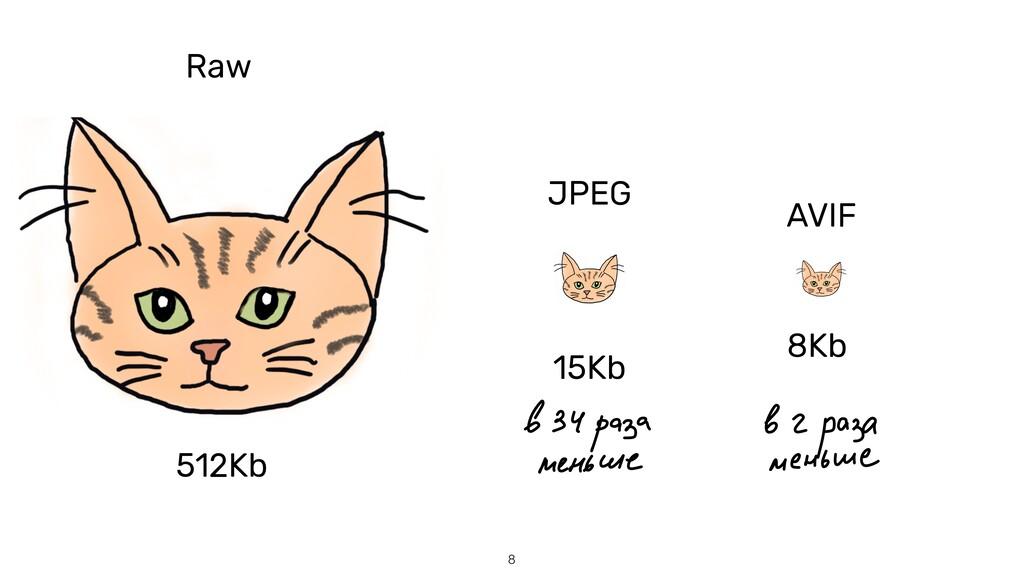 8 Raw 512Kb JPEG 15Kb AVIF 8Kb