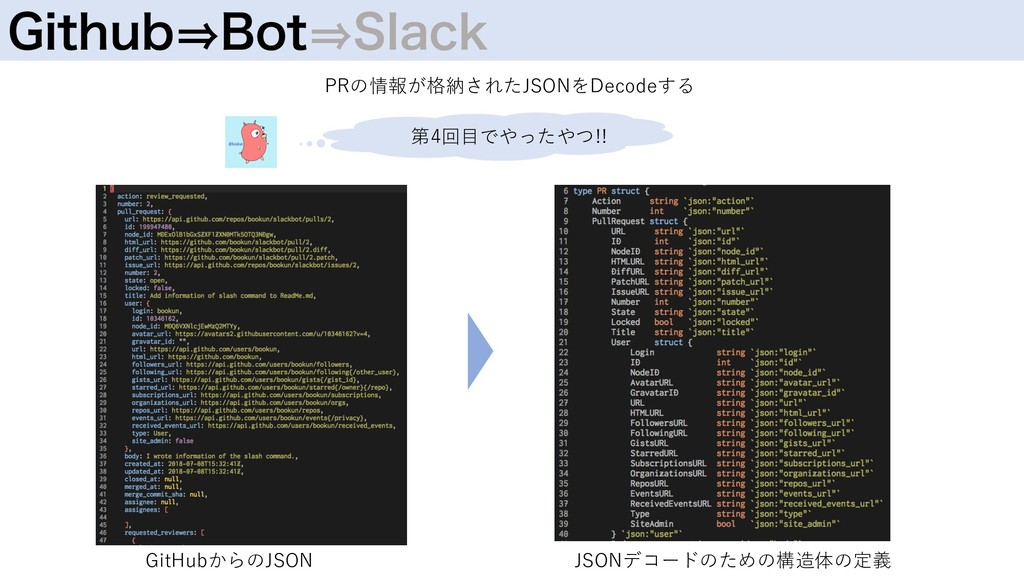 (JUIVC㱺#PU㱺4MBDL 第4回⽬でやったやつ!! GitHubからのJSON JSO...
