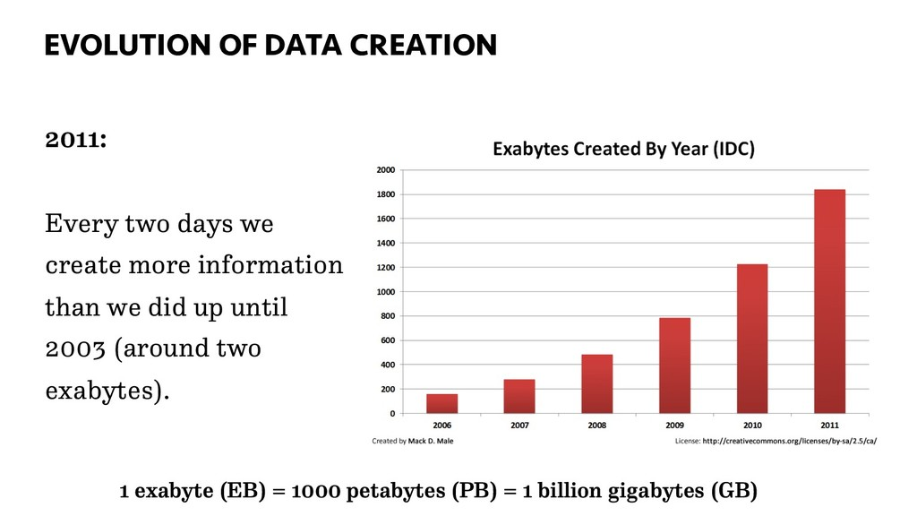 EVOLUTION OF DATA CREATION 33 2011: Every two d...