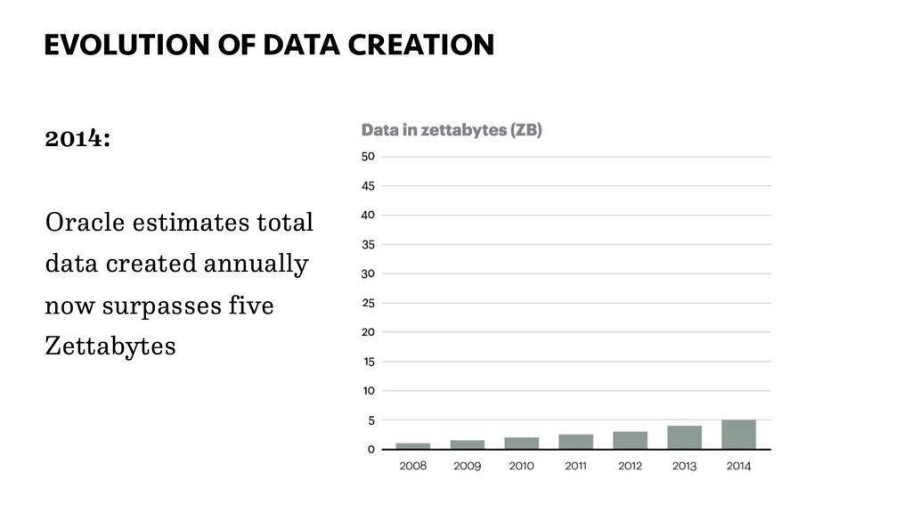 EVOLUTION OF DATA CREATION 34 2014: Oracle esti...