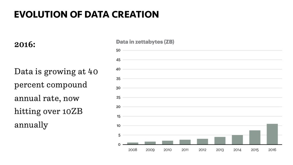 EVOLUTION OF DATA CREATION 35 2016: Data is gro...