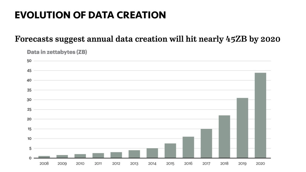 EVOLUTION OF DATA CREATION 36 Forecasts suggest...