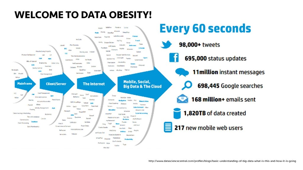 DEFINING BIG DATA 38 COME TO DATA OBESITY! http...