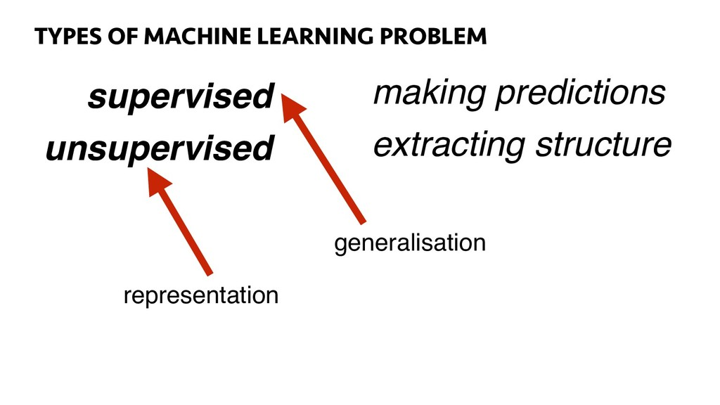50 TYPES OF MACHINE LEARNING PROBLEM supervised...