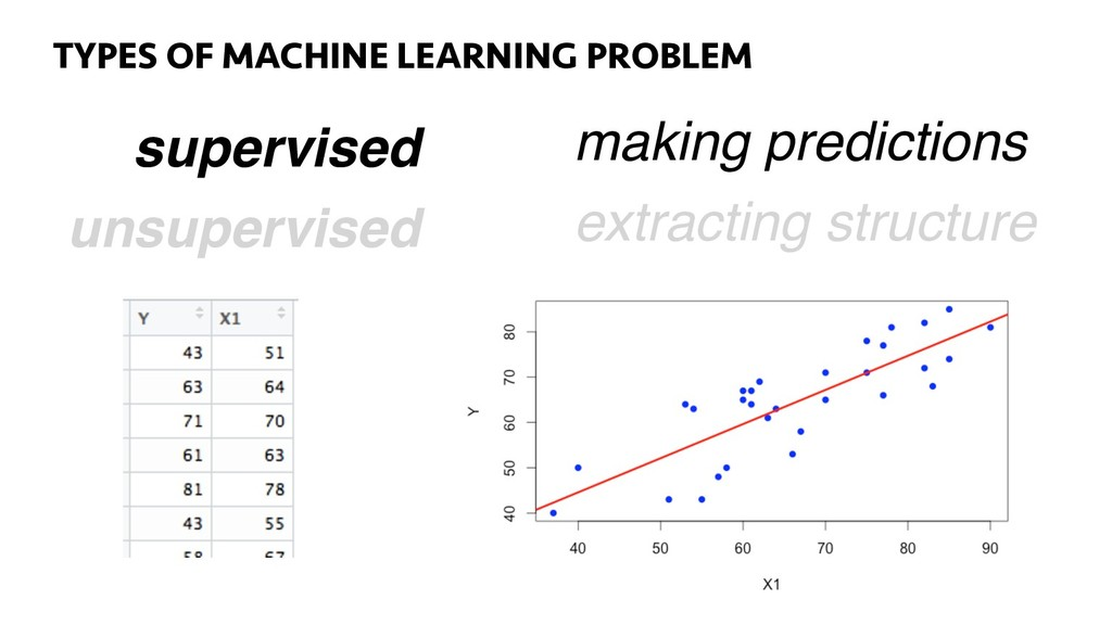 TYPES OF LEARNING PROBLEMS 26 supervised making...