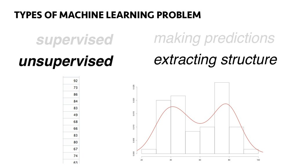 53 TYPES OF MACHINE LEARNING PROBLEM supervised...