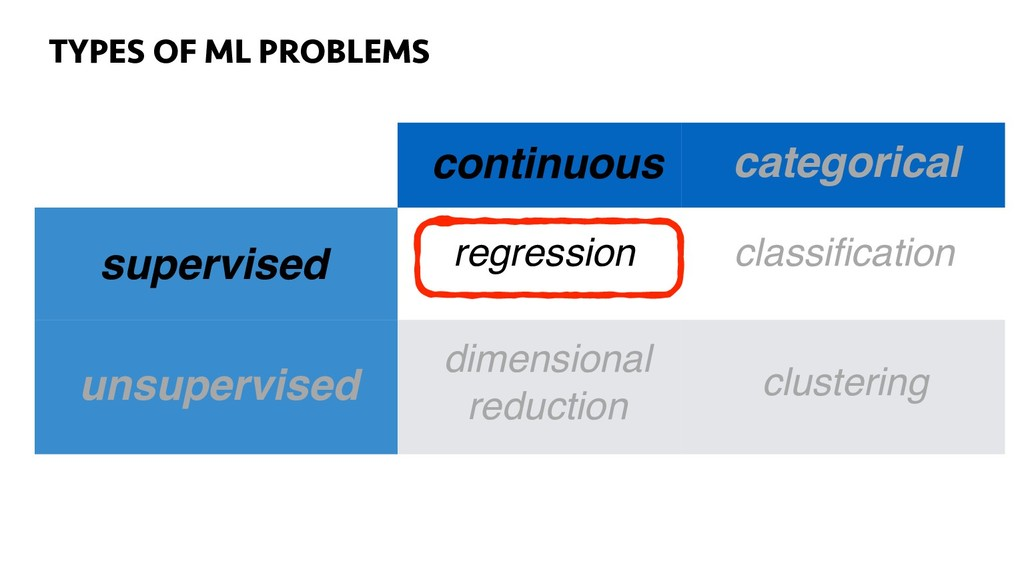55 TYPES OF ML PROBLEMS continuous categorical ...