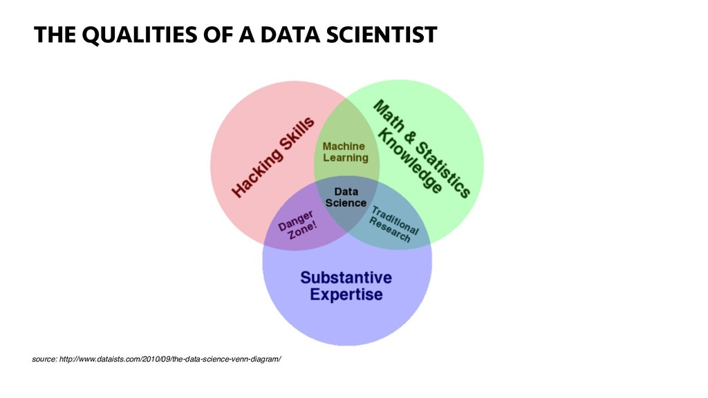 THE QUALITIES OF A DATA SCIENTIST source: http:...