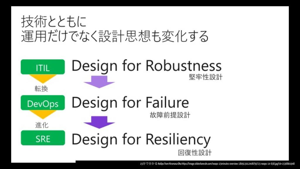 15Ͱ͔Δ NoOps from Hiromasa Oka https://image.s...