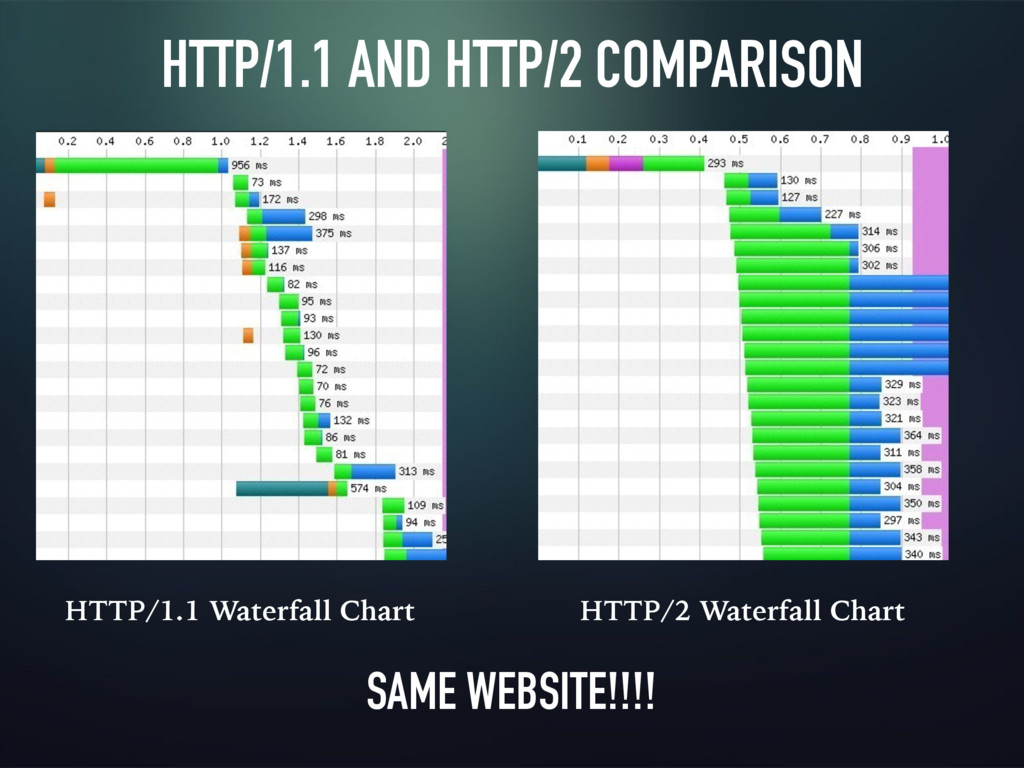 HTTP/1.1 AND HTTP/2 COMPARISON HTTP/1.1 Waterfa...