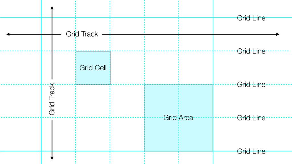 Grid Area Grid Line Grid Track Grid Track Grid ...