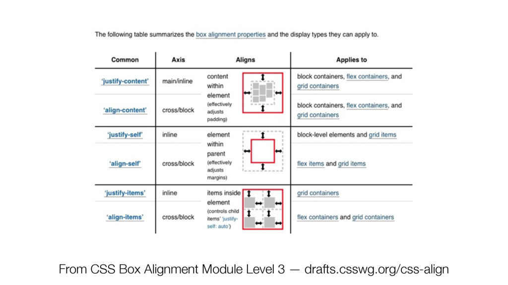 From CSS Box Alignment Module Level 3 — drafts....