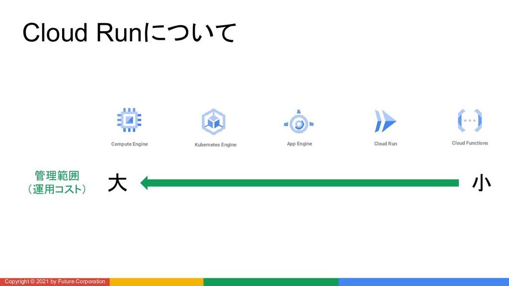 Cloud Runについて Copyright © 2021 by Future Corpor...
