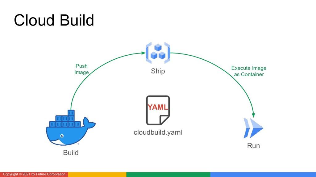 Cloud Build Copyright © 2021 by Future Corporat...