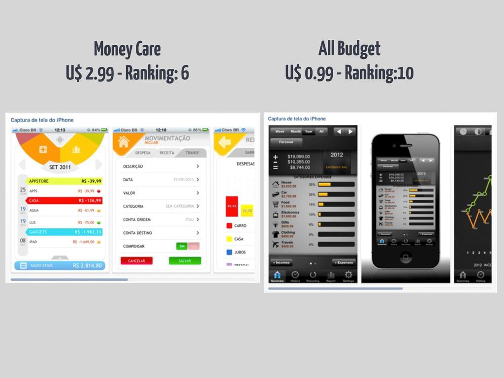 All Budget U$ 0.99 - Ranking:10 Money Care U$ 2...