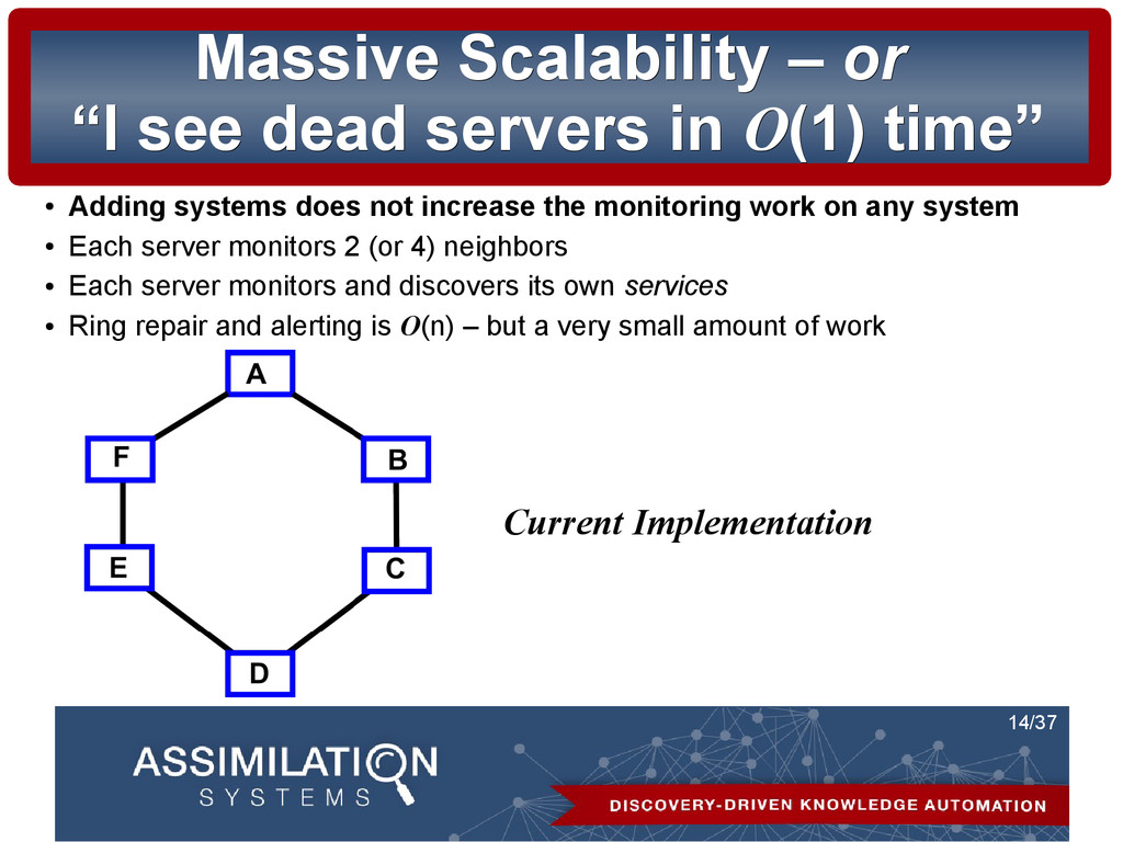 14/37 Massive Scalability – Massive Scalability...