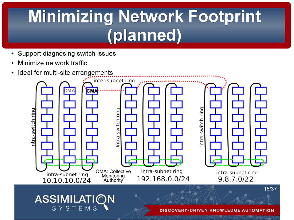 15/37 Minimizing Network Footprint Minimizing N...
