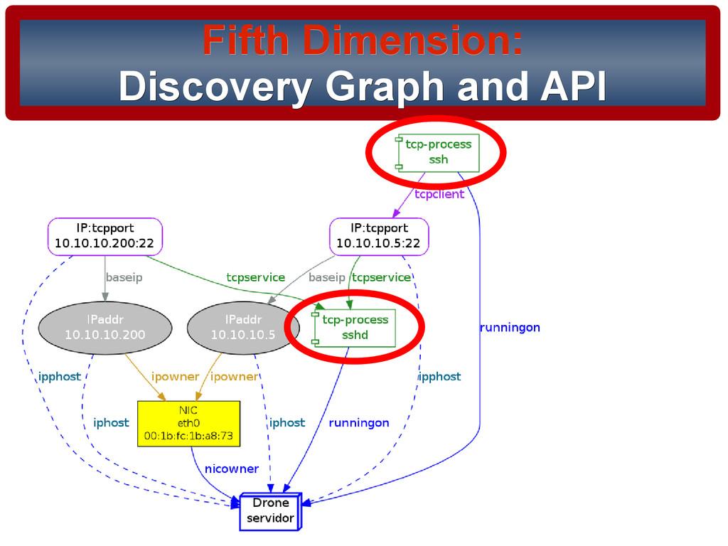 21/37 Fifth Dimension: Fifth Dimension: Discove...