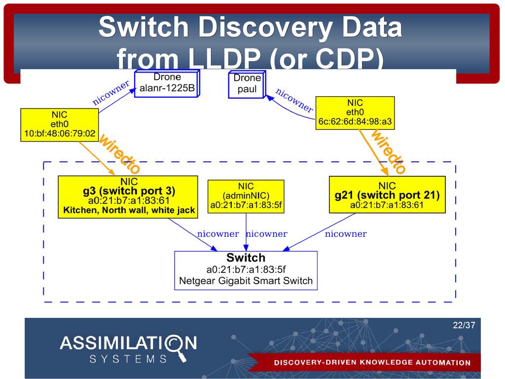 22/37 Switch Discovery Data Switch Discovery Da...