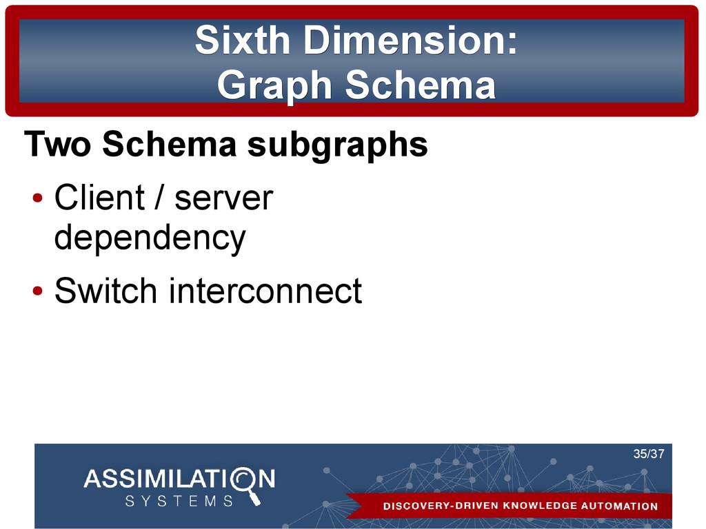 35/37 Sixth Dimension: Sixth Dimension: Graph S...