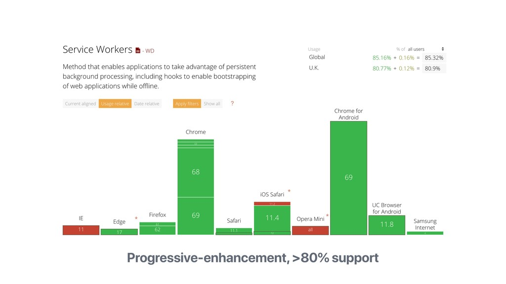 Progressive-enhancement, >80% support