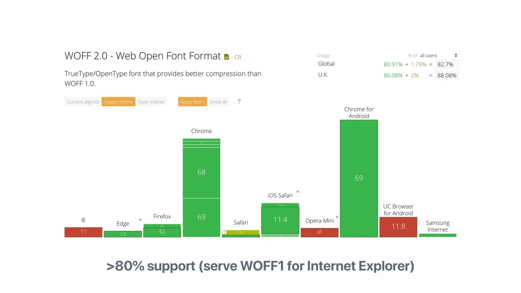 >80% support (serve WOFF1 for Internet Explorer)