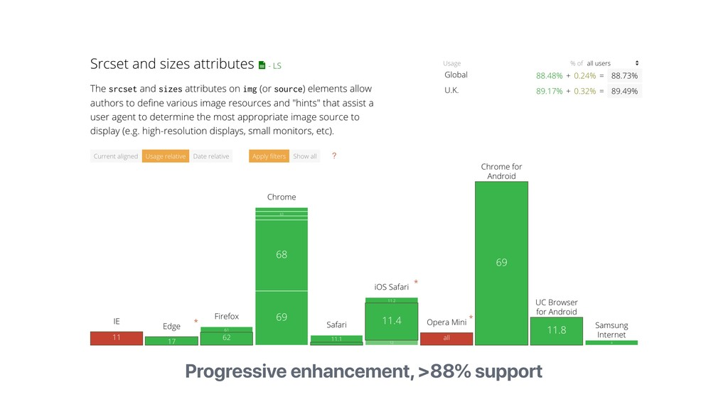 Progressive enhancement, >88% support