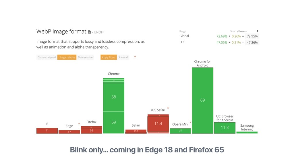 Blink only… coming in Edge 18 and Firefox 65