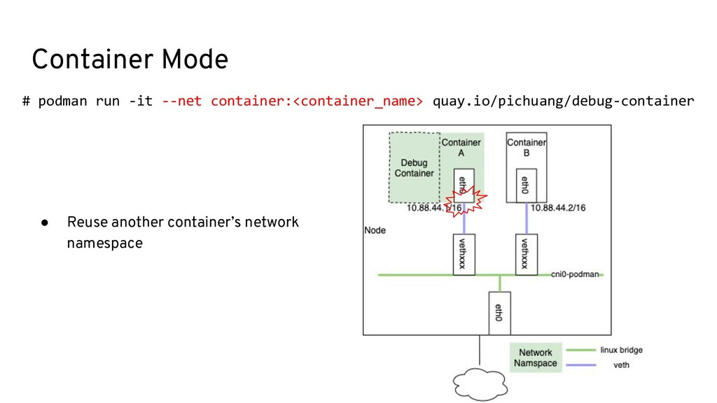 Container Mode # podman run -it --net container...