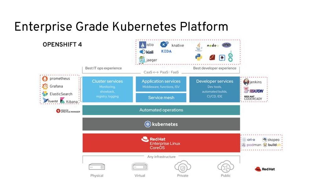 Enterprise Grade Kubernetes Platform