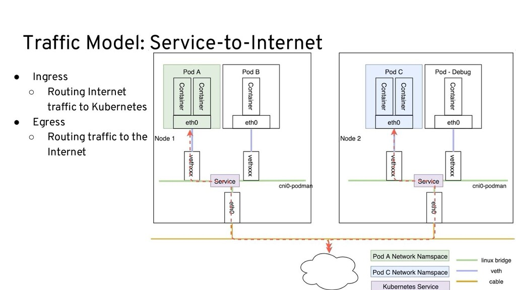 Traffic Model: Service-to-Internet ● Ingress ○ R...