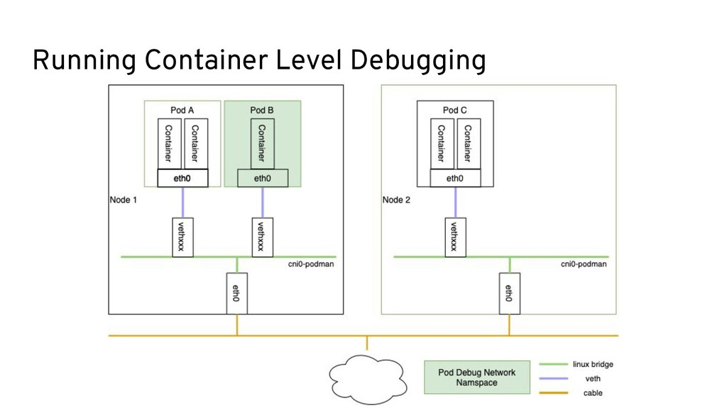 Running Container Level Debugging