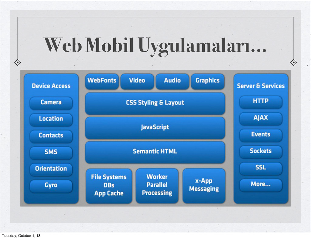 Web Mobil Uygulamaları... Tuesday, October 1, 13