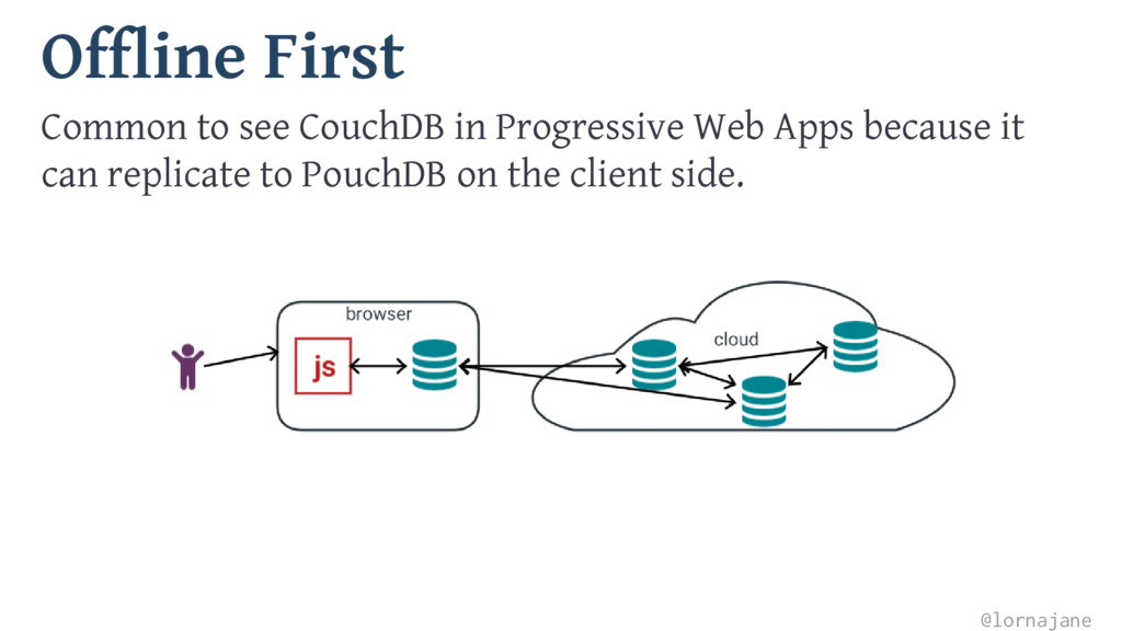 Offline First Common to see CouchDB in Progress...