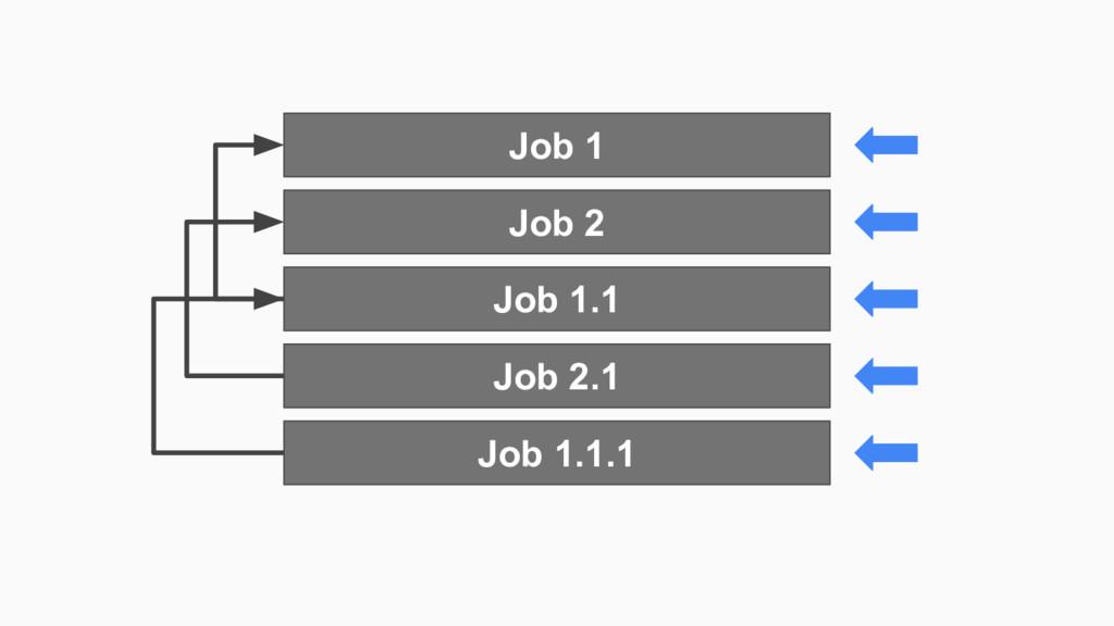 Job 1 Job 2 Job 1.1 Job 2.1 Job 1.1.1