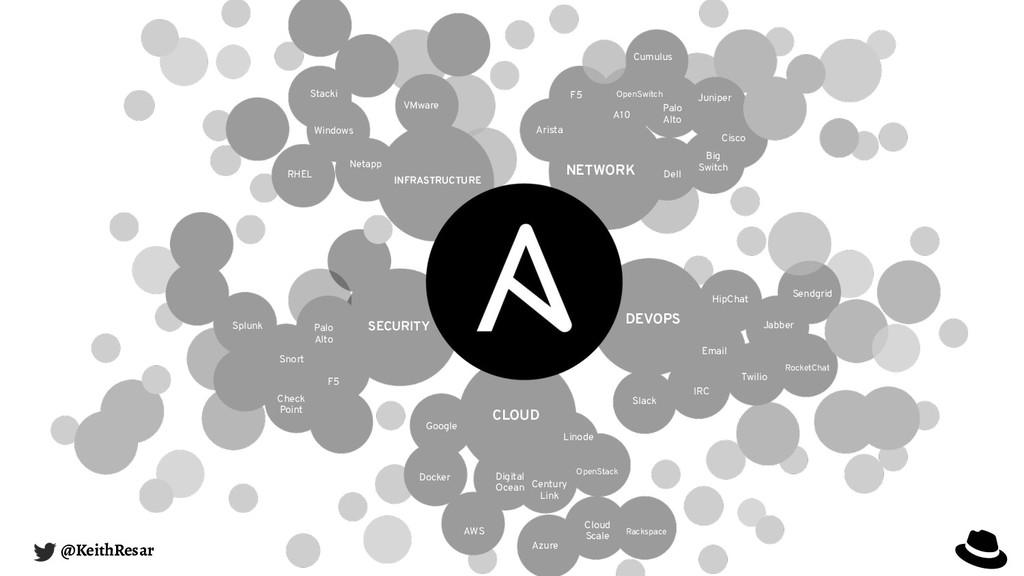 CLOUD SECURITY NETWORK DEVOPS AWS Azure Century...