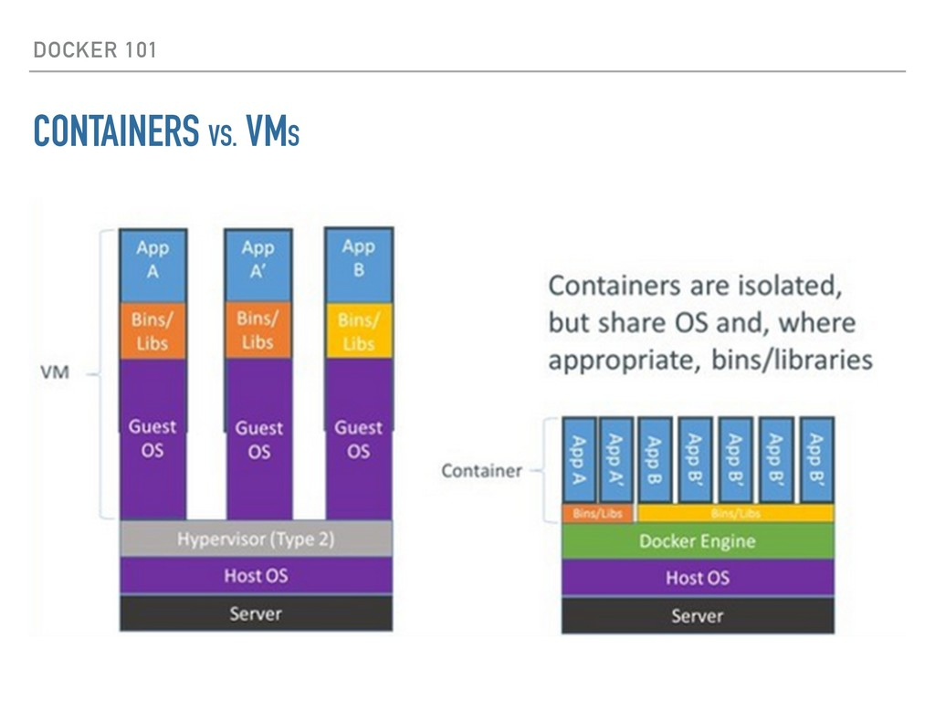 DOCKER 101 CONTAINERS VS. VMS