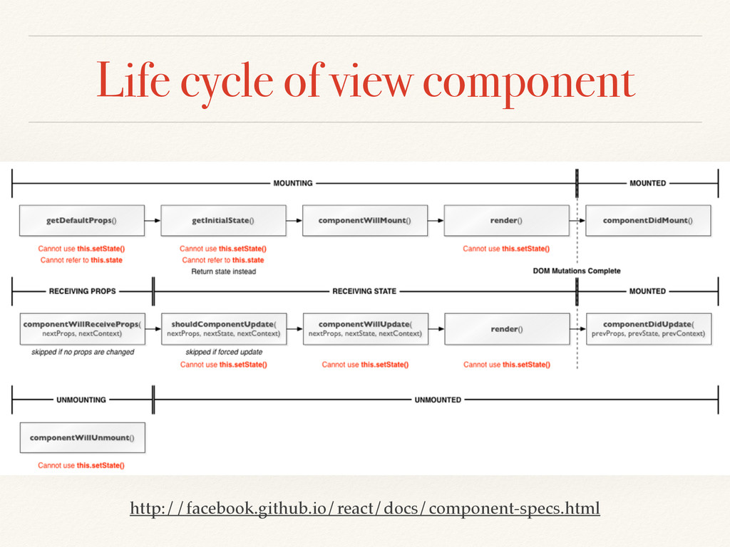Life cycle of view component http://facebook.gi...